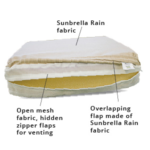 Patio Lane custom fabricates cushions with Sunbrella Rain